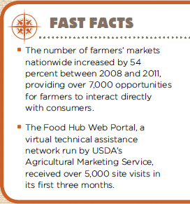 The number of farmers' markets nationwide increased by 54 percent between 2008 and 2011, providing over 7,000 opportunities for farmers to interact directly with consumers.