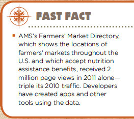 AMS's Farmers' Market Directory, which shows the locations of farmers' markets throughout the U.S. and which accept nutrition assistance benefits, received 2 million page views in 2011 alone - triple its 2010 traffic. Developers have created apps and other tools using the data.