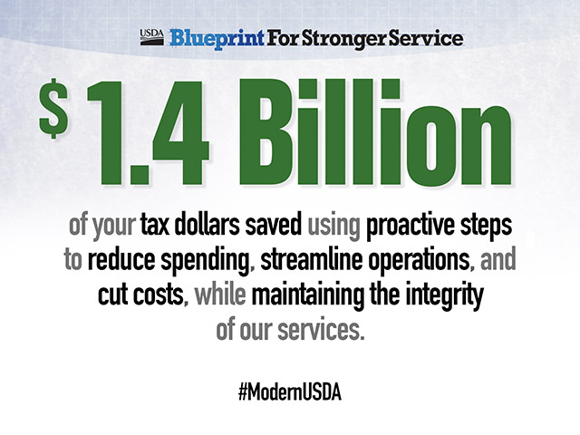 $1.4 Billion of your tax dollars saved using proactive steps to reduce spending, streamline operations, and cut costs, while maintaining the integrity of our services. #ModernUSDA