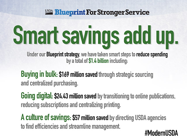Smart savings add up. Under our Blueprint strategy, we have taken smart steps to reduce spending by a total of $1.4 billion including - Buying in bulk: $169 million saved through strategic sourcing and centralized purchasing. Going digital: $24.43 million saved by transitioning to online publications, reducing subscriptions, and centralizing printing. A culture of savings: $57 million saved by directing USDA agencies to find effiencies and streamline management. #ModernUSDA