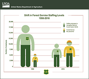 Shift in Forest Service Staffing Levels 1998-2016 graphic