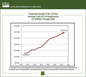 Projected Growth of the 10-Year Average Cost of Fire Suppression through 2025 graphic