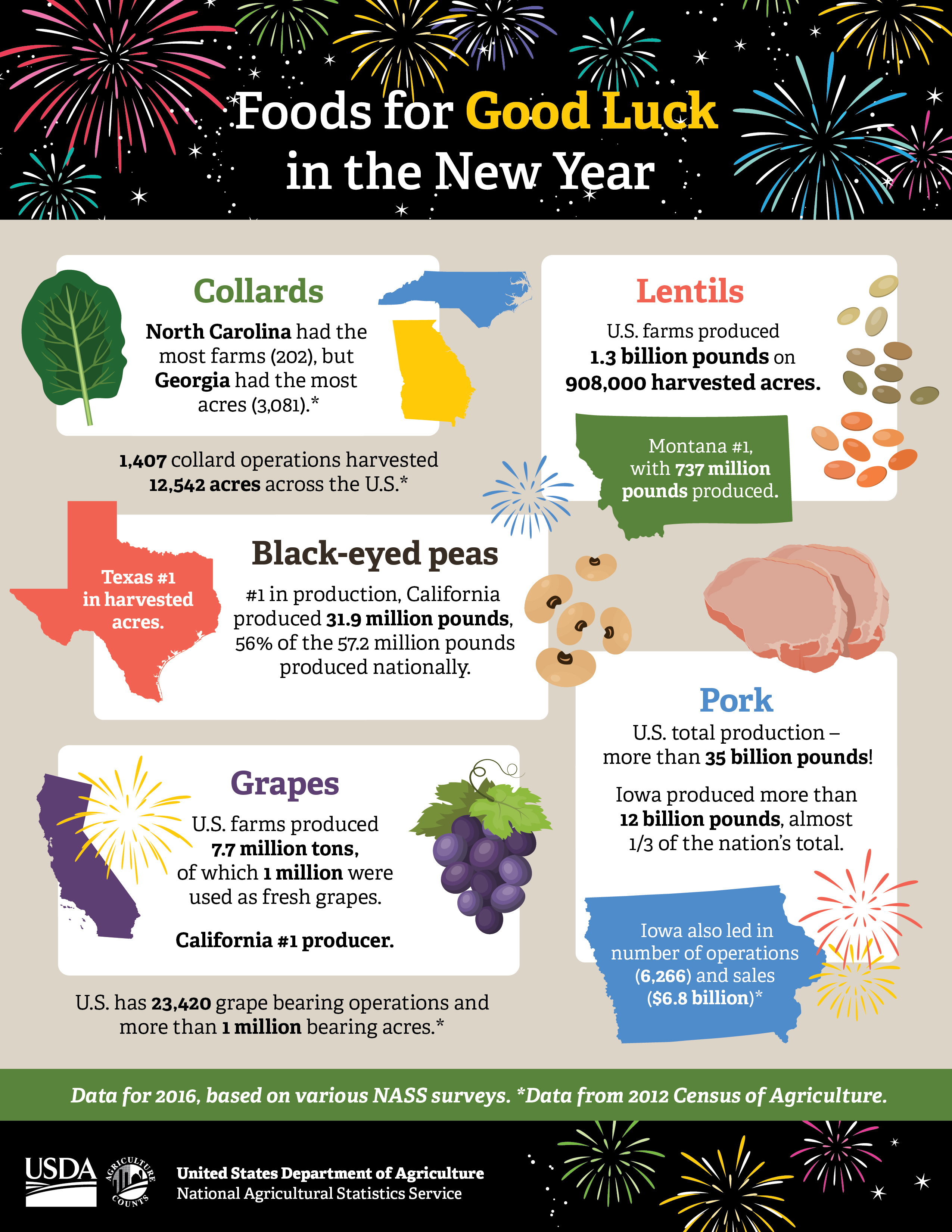"Make sure these ""good luck"" foods and all food count. Be a part of the 2017 Census of Agriculture. The Census is a complete count of U.S. farms and ranches and the people who operate them."
