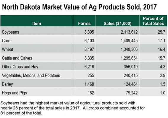 North Dakota Market Value of Ag Products Sold, 2017 chart