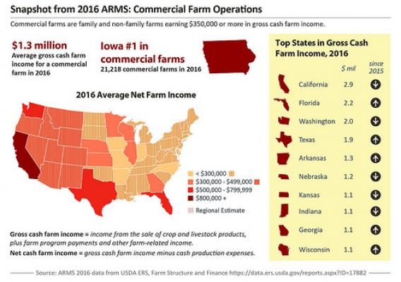 Snapshot from 2016 ARMS: Commercial Farm Operations graphic