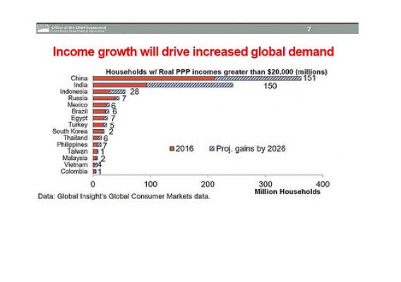 Slide #7 from Rob Johansson's ag outlook forum speech
