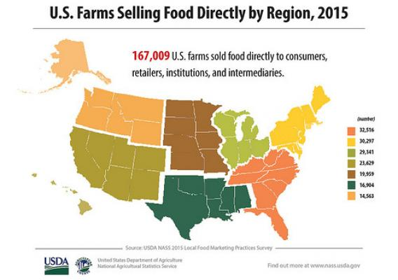 U.S. Farms Selling Food Directly by Region, 2015 map