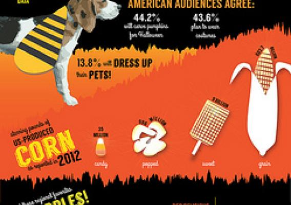 An infographic highlighting facts and figures about Fall harvests and Halloween trends. Click to see a larger version.