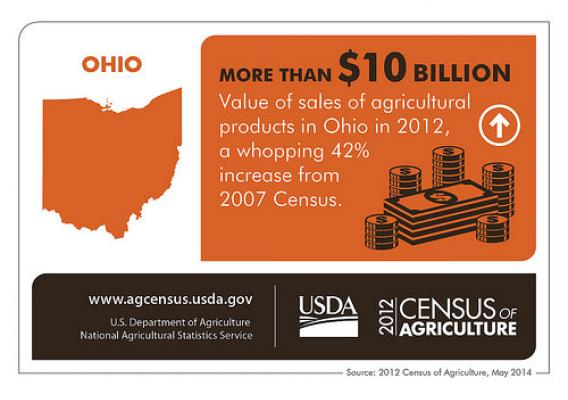 Up 42% since the last Census of Agriculture, Ohio's agriculture is really growing!  Check back next Thursday for another Census Spotlight on another state and the 2012 Census of Agriculture.