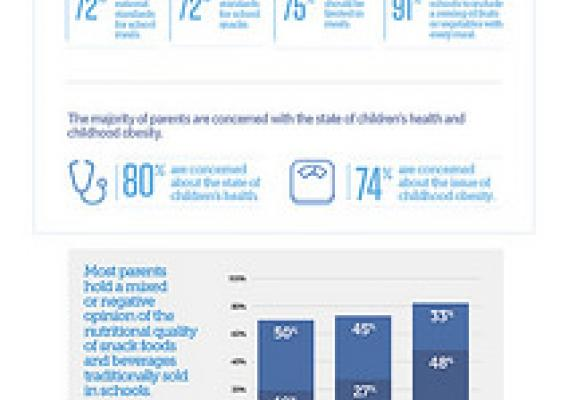A new poll shows that parents of school-age children overwhelmingly support national nutrition standards for all foods and beverages sold to students during the school day. For more information, visit: www.pewtrusts.org/SchoolFoodParentPoll. Click to enlarge.