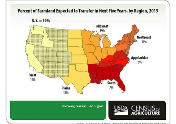 Percent of U.S. Farmland Expected to Transfer in Next Five Years, by Region, 2015 chart