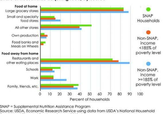 FoodAPS data show the sources of food acquisitions (e.g., store types, restaurants, and schools) by SNAP households and by non-SNAP households of differing income levels.