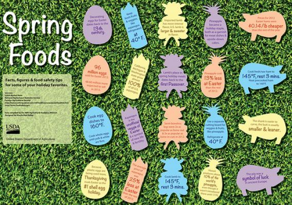 Spring foods infographic (click for larger version) with more facts, figures and food safety tips.
