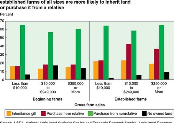 Established farms of all sizes are more likely to inherit or purchase land from a relative.