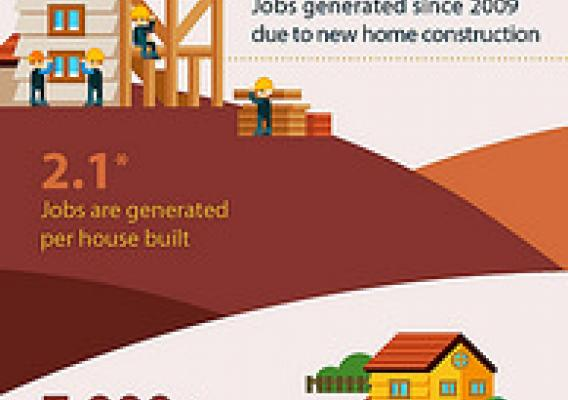 House Builders Create Homes, Housing Creates Jobs