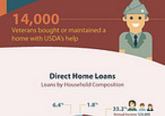 USDA Works with Families to Realize Their Dreams of Homeownership infographic