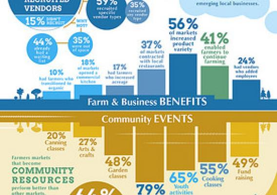 Farmers Markets: Building Businesses & Helping Communities infographic