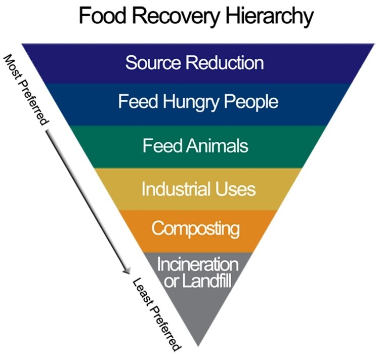 Food Recovery Hierarchy graphic