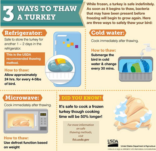 How To Safely Thaw A Turkey Usda