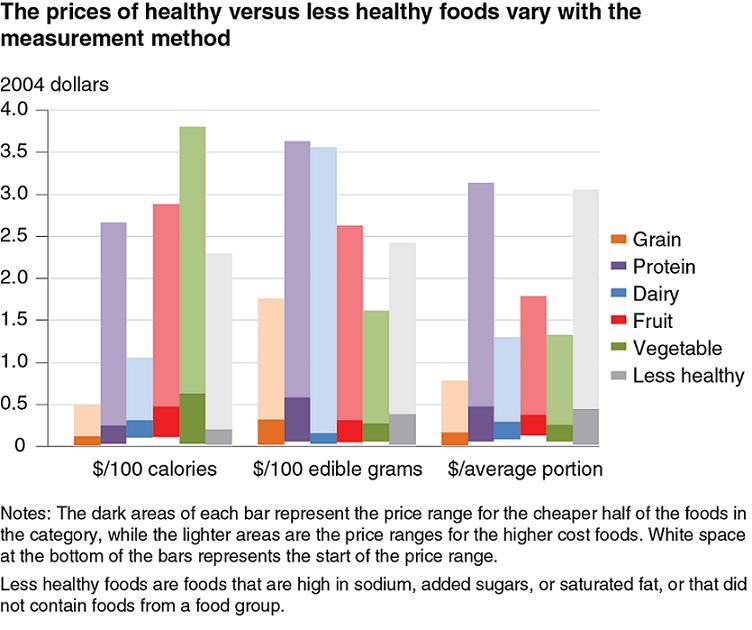 Healthy Foods Not Necessarily More Expensive Than Less Healthy Ones
